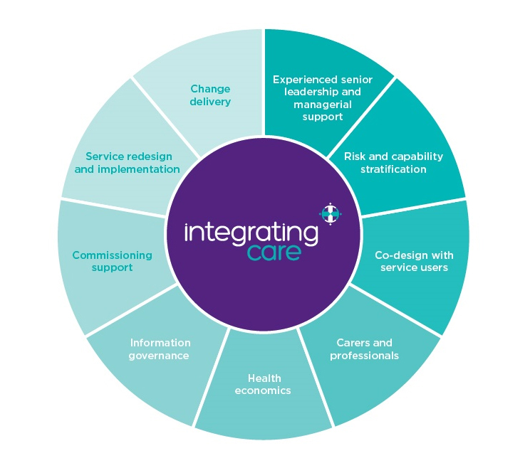 intergrating-care-image